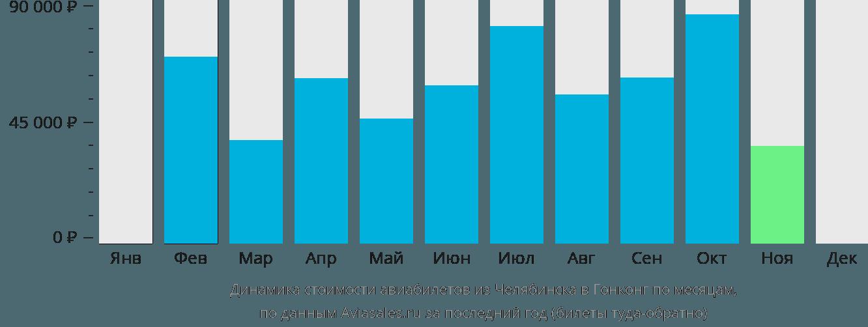 Динамика стоимости авиабилетов из Челябинска в Гонконг по месяцам