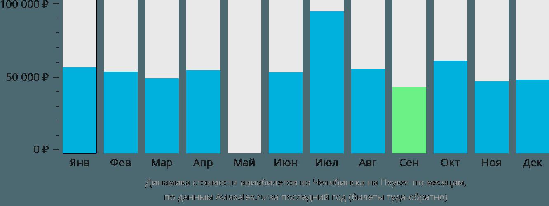 Динамика стоимости авиабилетов из Челябинска на Пхукет по месяцам