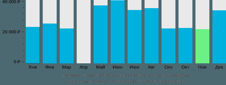 Динамика стоимости авиабилетов из Челябинска в Читу по месяцам