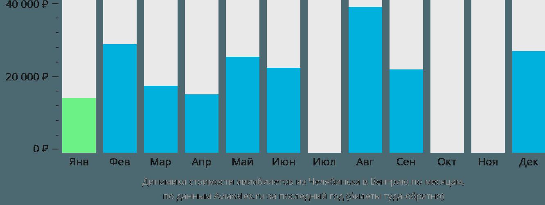 Динамика стоимости авиабилетов из Челябинска в Венгрию по месяцам