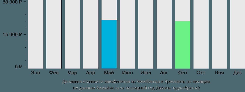 Динамика стоимости авиабилетов из Челябинска в Ярославль по месяцам