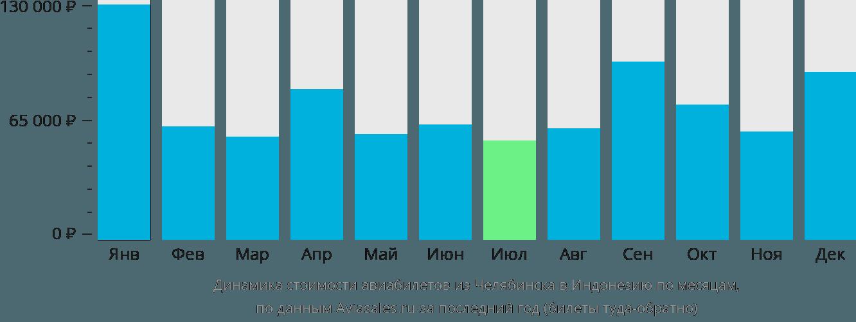 Динамика стоимости авиабилетов из Челябинска в Индонезию по месяцам