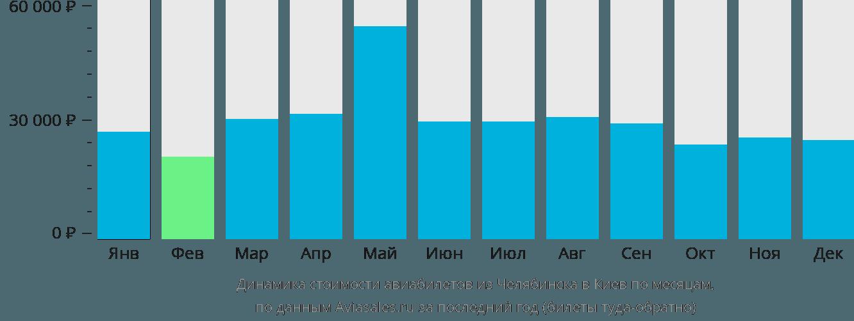 Динамика стоимости авиабилетов из Челябинска в Киев по месяцам