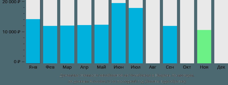Динамика стоимости авиабилетов из Челябинска в Назрань по месяцам