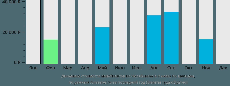 Динамика стоимости авиабилетов из Челябинска в Ижевск по месяцам