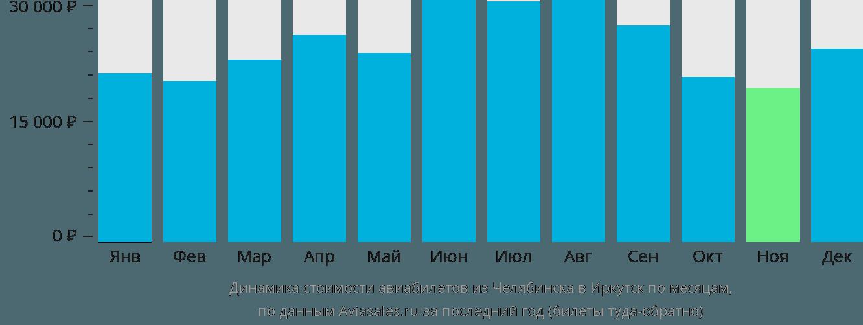 Динамика стоимости авиабилетов из Челябинска в Иркутск по месяцам