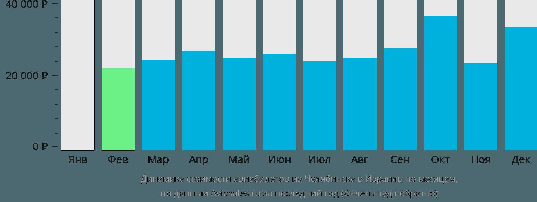 Динамика стоимости авиабилетов из Челябинска в Израиль по месяцам