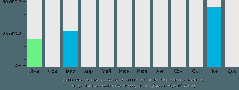 Динамика стоимости авиабилетов из Челябинска в Инсбрук по месяцам