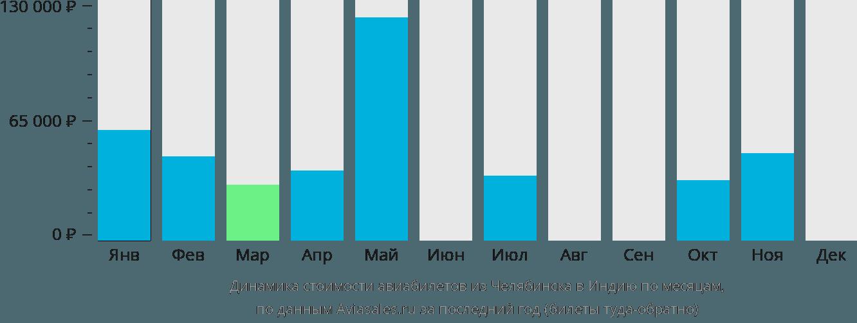Динамика стоимости авиабилетов из Челябинска в Индию по месяцам