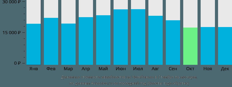 Динамика стоимости авиабилетов из Челябинска в Стамбул по месяцам