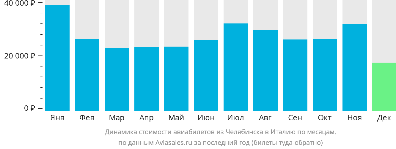 Динамика стоимости авиабилетов из Челябинска в Италию по месяцам