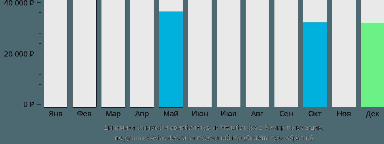 Динамика стоимости авиабилетов из Челябинска в Измир по месяцам