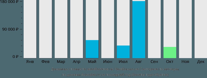 Динамика стоимости авиабилетов из Челябинска на Санторини по месяцам