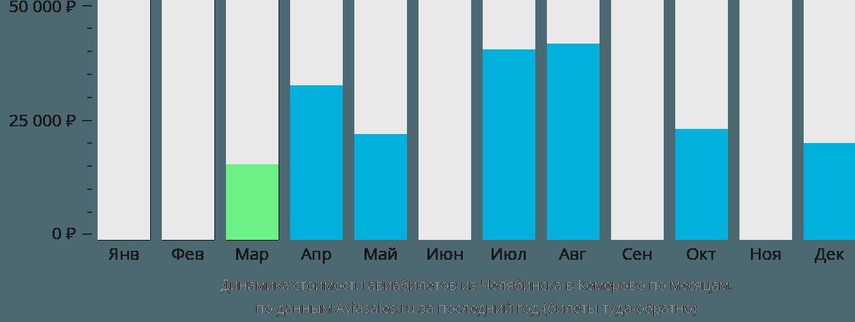 Динамика стоимости авиабилетов из Челябинска в Кемерово по месяцам