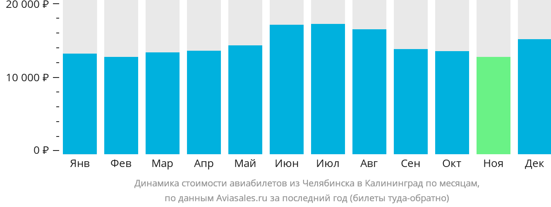 Динамика стоимости авиабилетов из Челябинска в Калининград по месяцам
