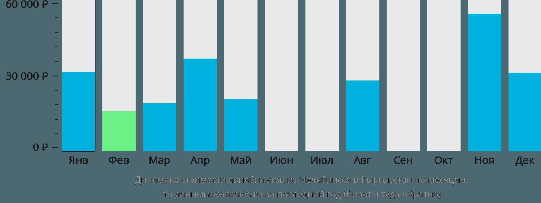 Динамика стоимости авиабилетов из Челябинска в Кыргызстан по месяцам