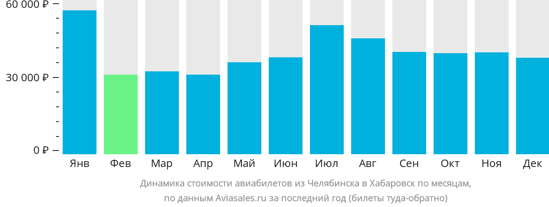 Динамика стоимости авиабилетов из Челябинска в Хабаровск по месяцам