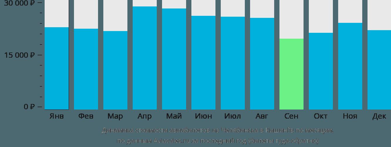 Динамика стоимости авиабилетов из Челябинска в Кишинёв по месяцам