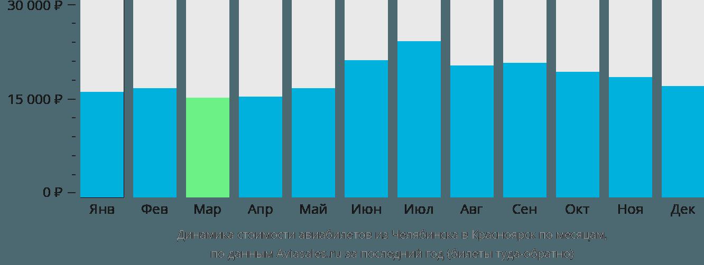Динамика стоимости авиабилетов из Челябинска в Красноярск по месяцам