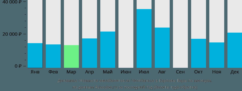 Динамика стоимости авиабилетов из Челябинска в Карловы Вары по месяцам