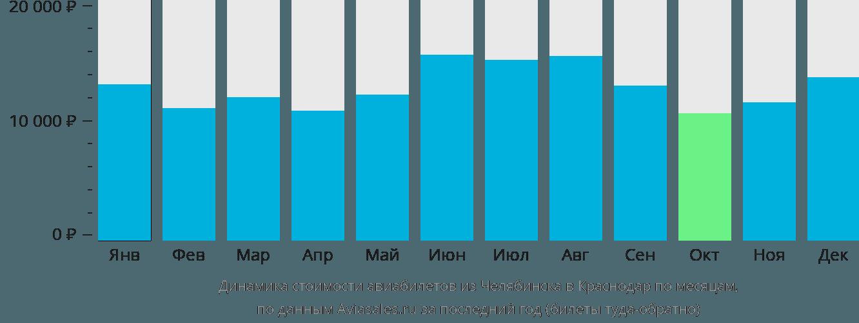 Динамика стоимости авиабилетов из Челябинска в Краснодар по месяцам