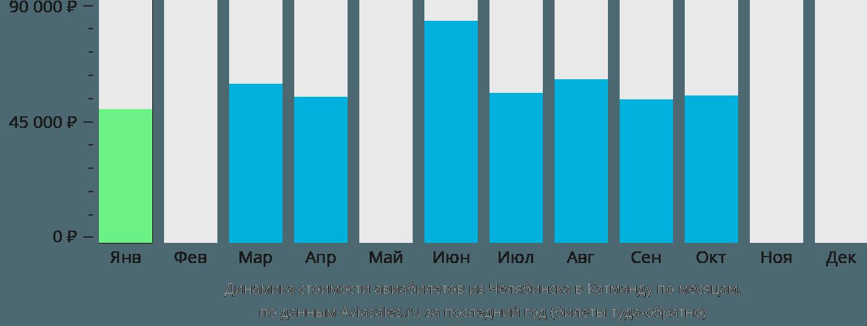 Динамика стоимости авиабилетов из Челябинска в Катманду по месяцам