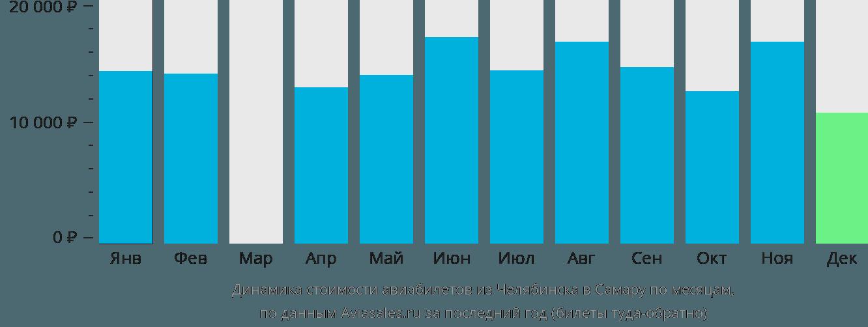 Динамика стоимости авиабилетов из Челябинска в Самару по месяцам