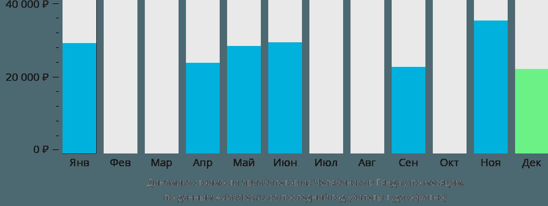 Динамика стоимости авиабилетов из Челябинска в Гянджу по месяцам