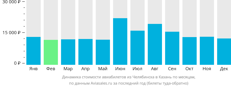 Динамика стоимости авиабилетов из Челябинска в Казань по месяцам