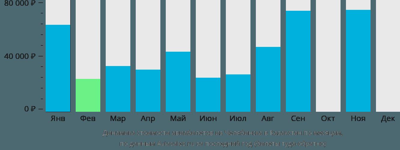 Динамика стоимости авиабилетов из Челябинска в Казахстан по месяцам