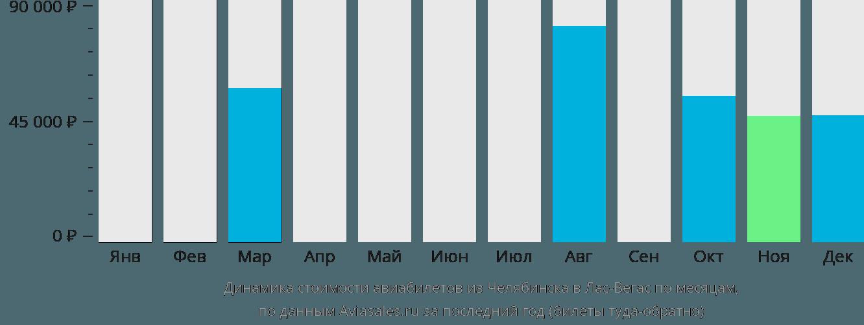 Динамика стоимости авиабилетов из Челябинска в Лас-Вегас по месяцам
