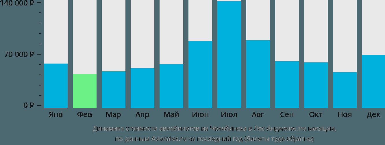 Динамика стоимости авиабилетов из Челябинска в Лос-Анджелес по месяцам