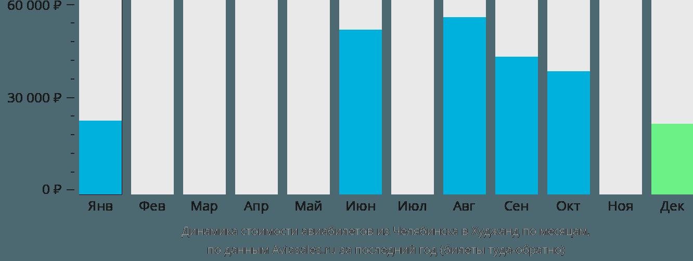 Динамика стоимости авиабилетов из Челябинска в Худжанд по месяцам