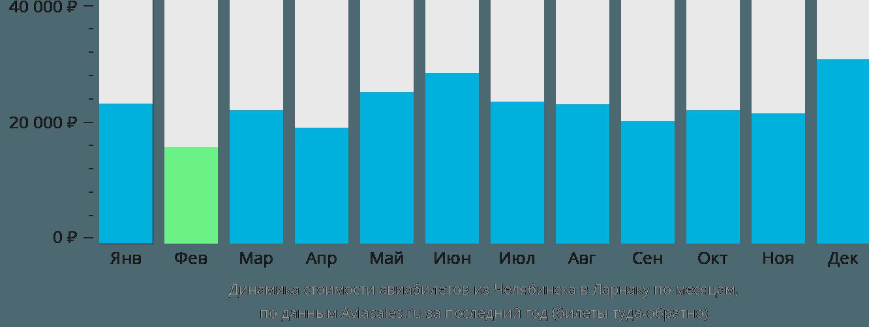 Динамика стоимости авиабилетов из Челябинска в Ларнаку по месяцам