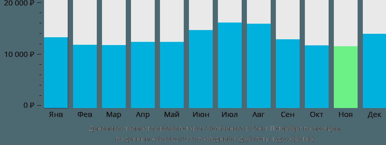 Динамика стоимости авиабилетов из Челябинска в Санкт-Петербург по месяцам