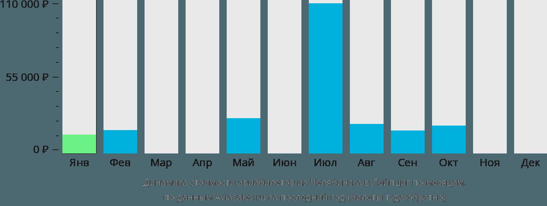 Динамика стоимости авиабилетов из Челябинска в Лейпциг по месяцам