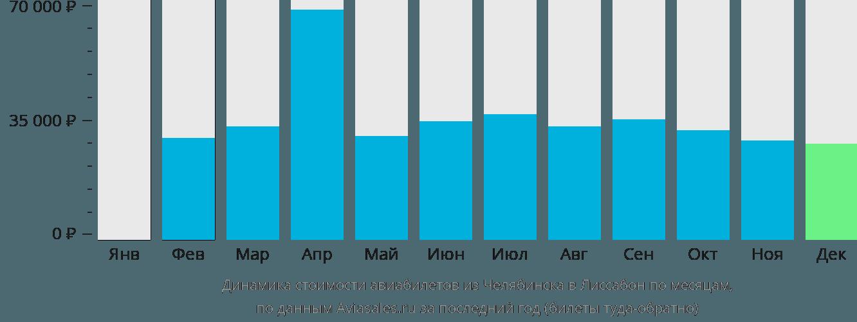Динамика стоимости авиабилетов из Челябинска в Лиссабон по месяцам