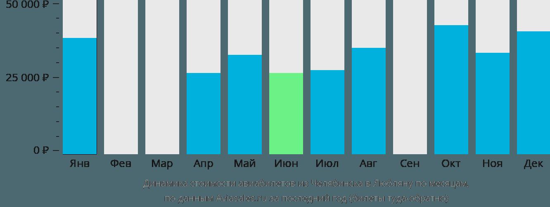 Динамика стоимости авиабилетов из Челябинска в Любляну по месяцам