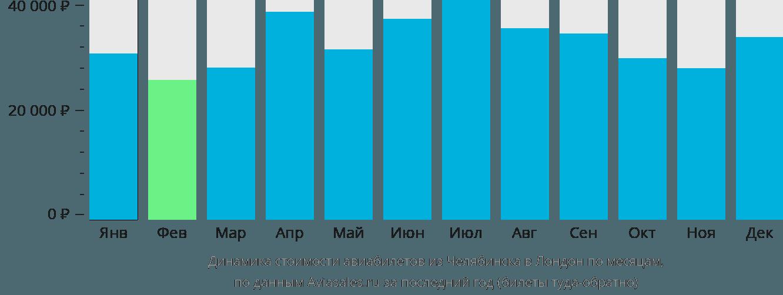 Динамика стоимости авиабилетов из Челябинска в Лондон по месяцам