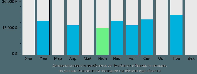 Динамика стоимости авиабилетов из Челябинска в Липецк по месяцам