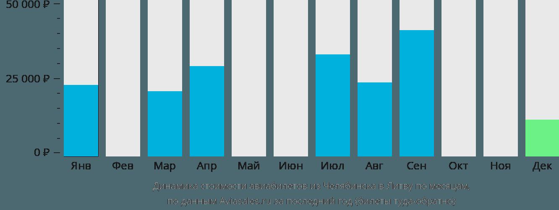 Динамика стоимости авиабилетов из Челябинска в Литву по месяцам