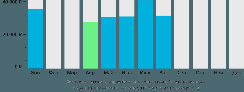 Динамика стоимости авиабилетов из Челябинска в Львов по месяцам
