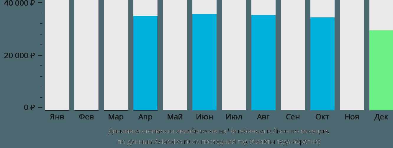 Динамика стоимости авиабилетов из Челябинска в Лион по месяцам