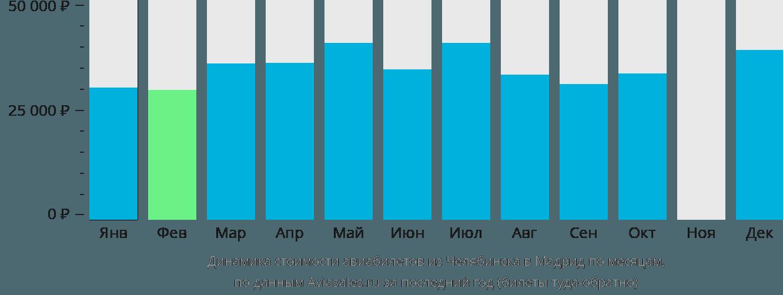 Динамика стоимости авиабилетов из Челябинска в Мадрид по месяцам