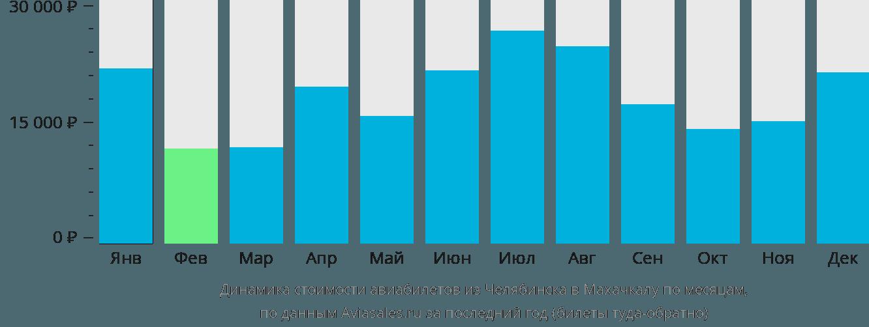 Динамика стоимости авиабилетов из Челябинска в Махачкалу по месяцам