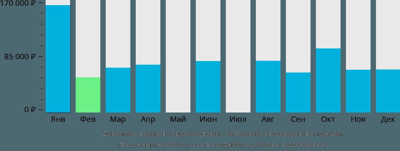 Динамика стоимости авиабилетов из Челябинска в Мельбурн по месяцам