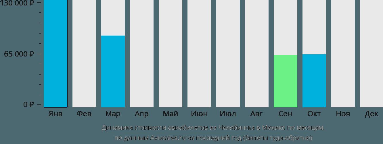 Динамика стоимости авиабилетов из Челябинска в Мехико по месяцам