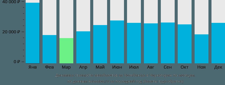 Динамика стоимости авиабилетов из Челябинска в Черногорию по месяцам