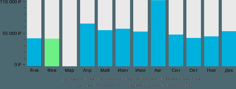 Динамика стоимости авиабилетов из Челябинска в Майами по месяцам