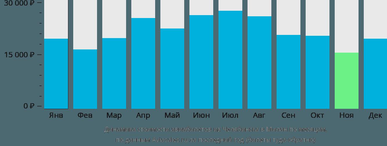 Динамика стоимости авиабилетов из Челябинска в Милан по месяцам